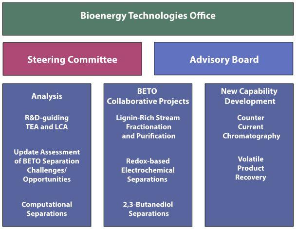 Bioenergy Technologies Office organization chart