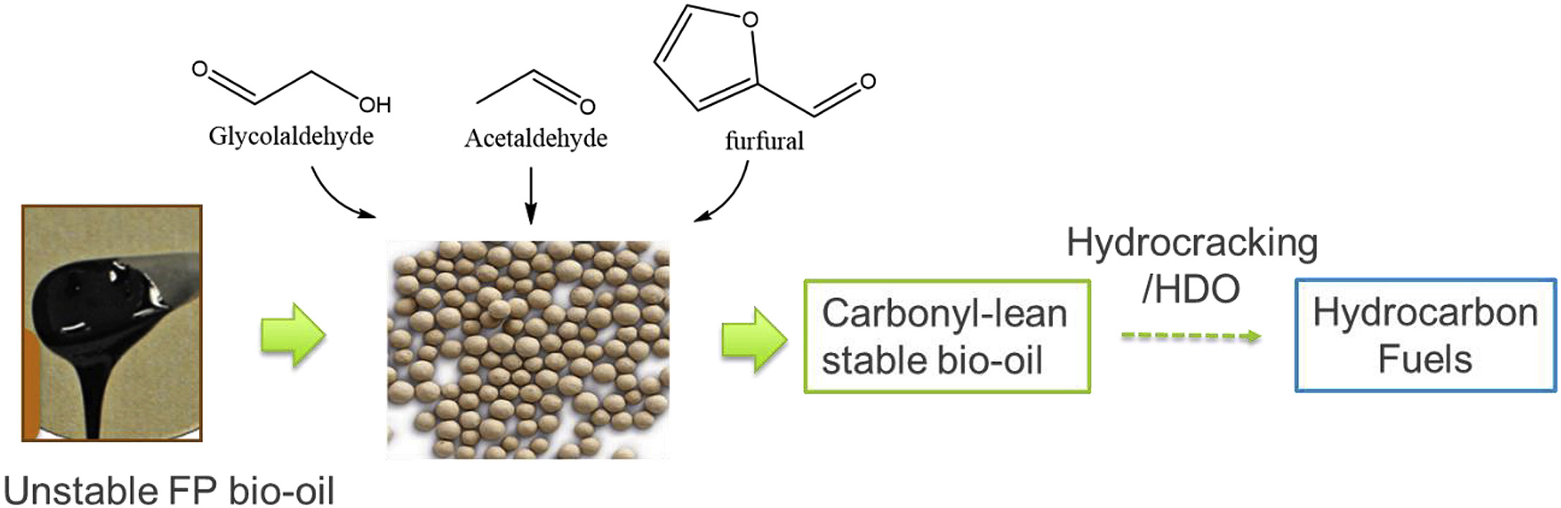 Selective adsorption removal of carbonyl molecular foulants from real fast pyrolysis bio-oils