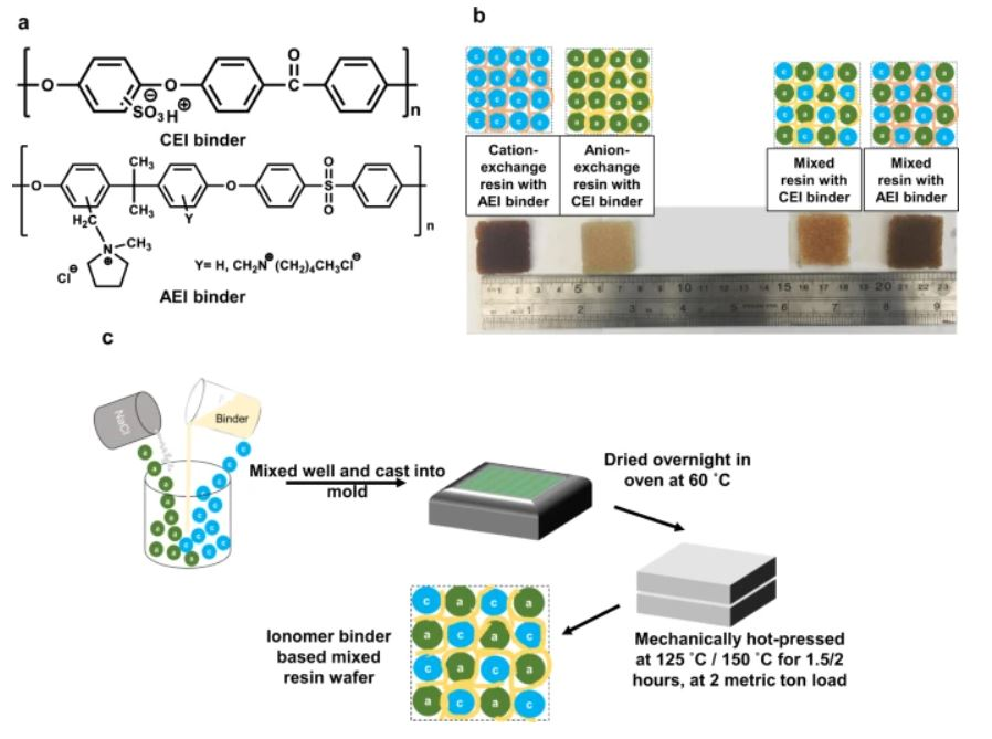 advancing electrodeionization with conductive ionomer binders that immobilize ion-exchange resin particles into porous wafer substrates