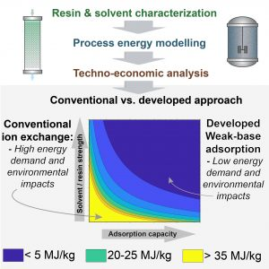 Energy and techno-economic analysis of bio-based carboxylic acid recovery by adsorption