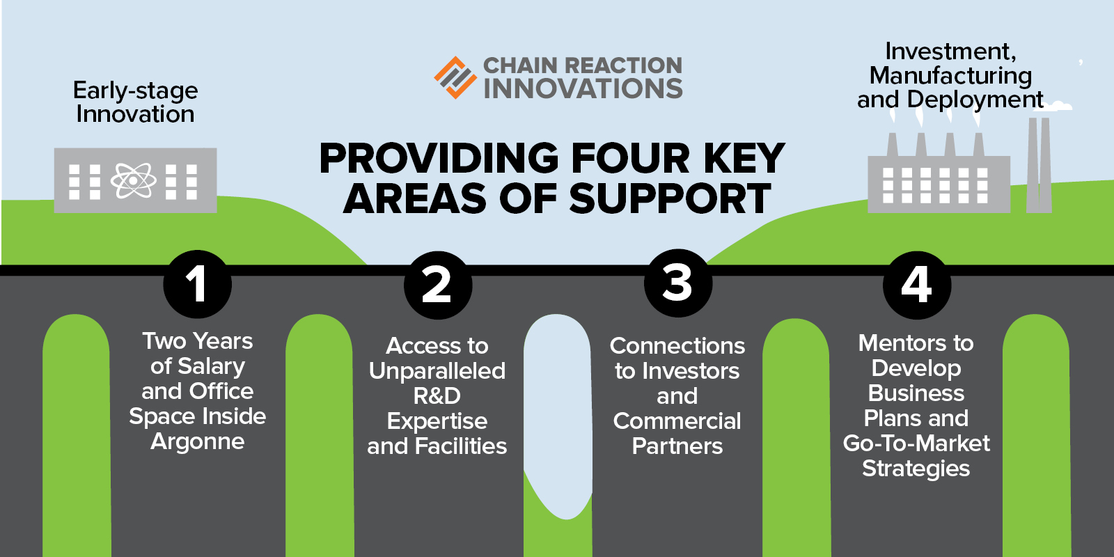 Providing four key areas of support: 1. Two years of salary and office space inside Argonne, 2. Access to Unparalleled R&D Expertise and Facilities, 3. Connections to investors and commercial partners, 4. Mentors to develop business plans and go-to-market strategies