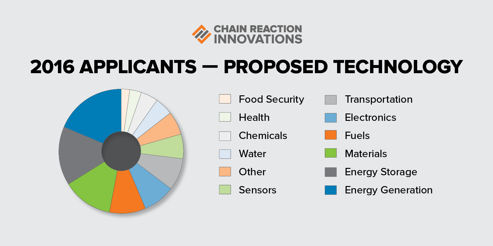 2016 Applicants - Proposed Technology
