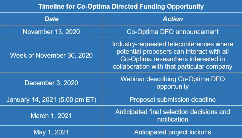 Timeline for Co-Optima Directed Funding Opportunity