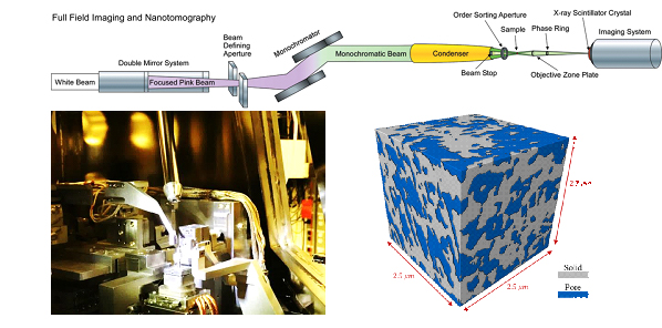 electrode microstructure characterization and simulation