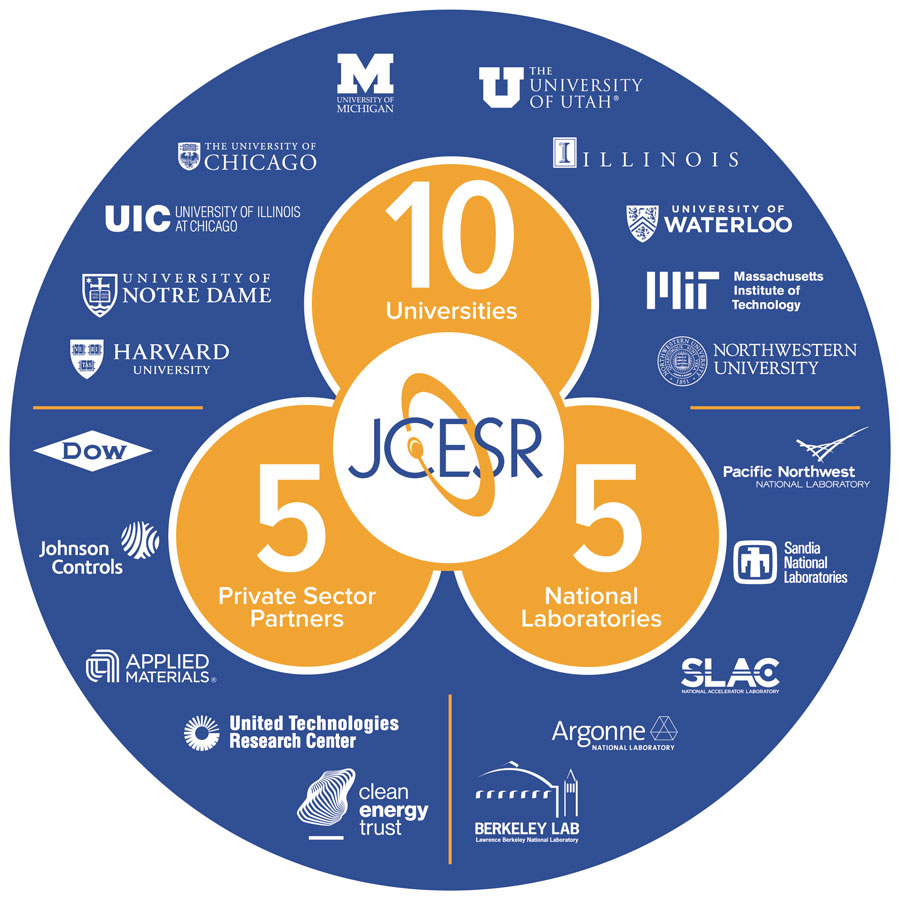 JCESR brings together scientists and engineers from ten universities, five national laboratories, and five industrial firms, and provides them with the tools and institutional backing needed to discover revolutionary next-generation energy storage technologies.