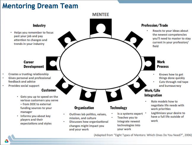 Mentoring Dream Team