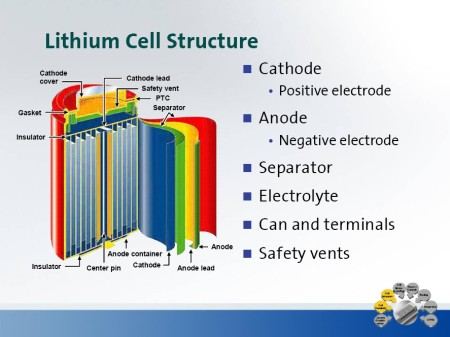How To Design A Lithium Ion Battery With Lower Material Costs